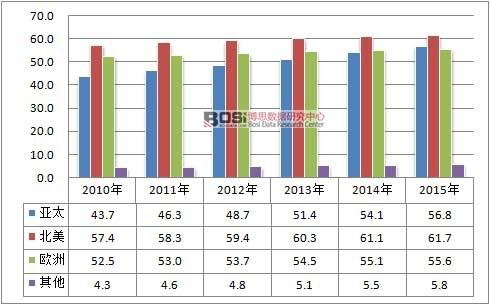2010-2015年全球地坪漆市场分布