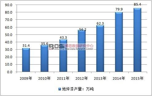2009-2015年中國地坪漆行業產量情況