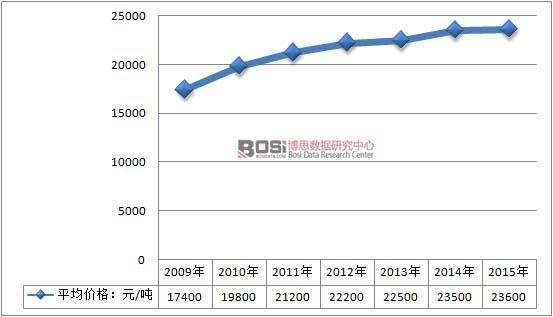 2009-2015年中國地坪漆行業產品平均價格走勢