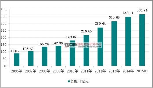 2006-2015年上半年我国餐饮业负债走势图