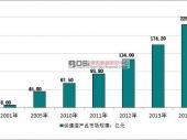 中国保健酒产品行业市场规模及消费现状分析
