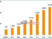 中国白酒行业市场发展现状及企业数据分析