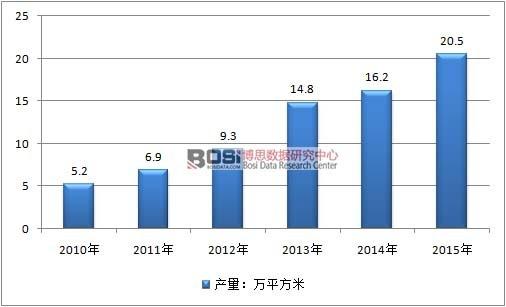 2010-2015年中国3D玻璃行业产量情况