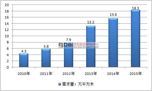 2010-2015年中国3D玻璃行业需求情况
