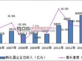 中国众创空间行业发展现状及孵化器市场增速分析