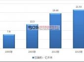 中国体育健身行业发展现状及体育场馆走势分析