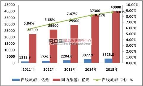 2011-2015年中国在线旅游及国内旅游规模情况