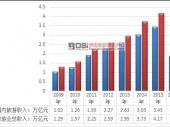 中国在线旅游行业规模及发展趋势分析