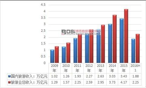 2009-2015年我国旅游业收入情况