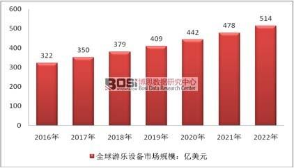 2016-2022年全球游乐设备市场规模预测