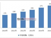全球游乐设备市场发展现状及前景预测分析