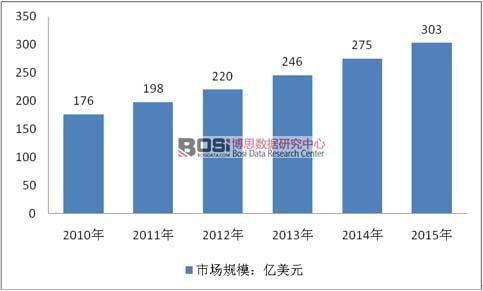 2010-2015年全球游乐设备市场规模