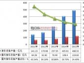 中国游乐设备市场现状分析及进出口数据