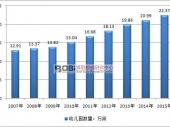 中国学前教育市场现状及发展走势分析