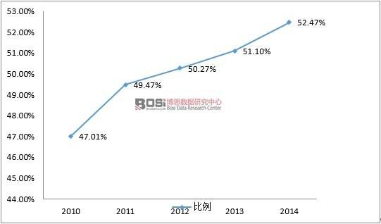 2010-2014年民办幼儿园在园人数占比
