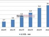 中国燃料电池行业发展现状及市场集中度分析