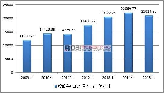 2009-2015年中国铅蓄电池行业产量情况