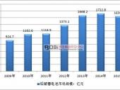 中国铅酸电池行业销售市场规模及产量分析