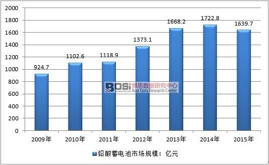 2009-2015年中国铅酸电池行业销售市场规模