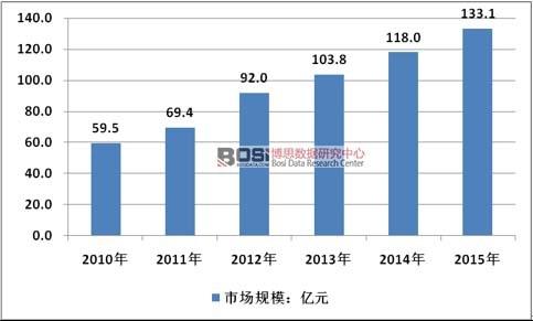 2010-2015年中国汽车悬挂减震器行业市场规模