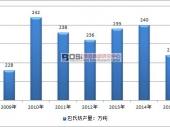 中国巴氏奶市场发展现状及产量分析