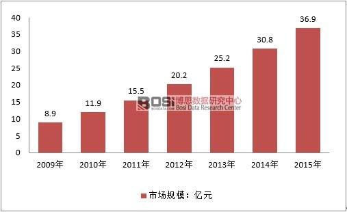 2009-2015年中国独立医学实验室行业市场规模情况