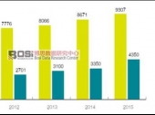 中国薄膜太阳能电池行业发展现状分析及产量