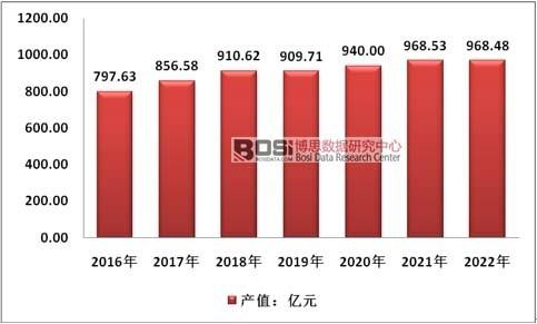 2016-2022年我国塑料软包装行业总产值预测