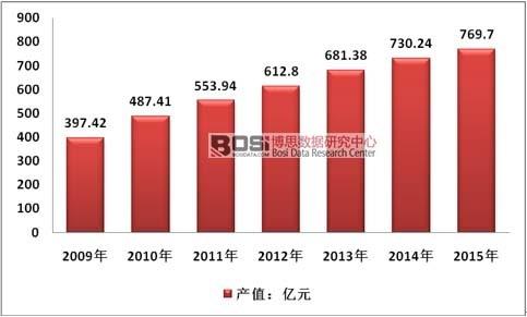 2009-2015年中国塑料软包装行业总产值