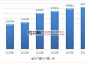 中国金枪鱼罐头市场规模分析及产销量