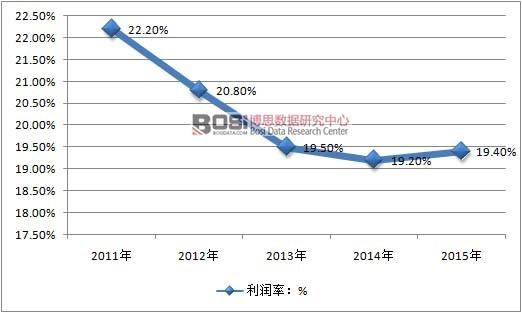 减肥市场容量_中国减肥市场现状_安庆市场白酒容量