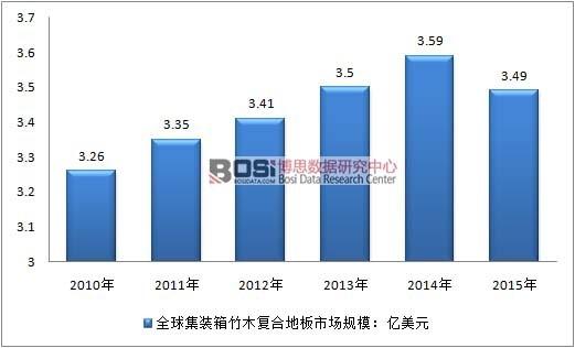2010-2015年全球集装箱竹木地板市场规模走势图