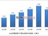 全球集装箱竹木地板市场规模及增长趋势分析