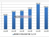 中国集装箱竹木复合地板行业发展现状及供需情况分析