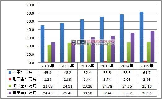 2010-2015年中国活性炭行业供需平衡情况