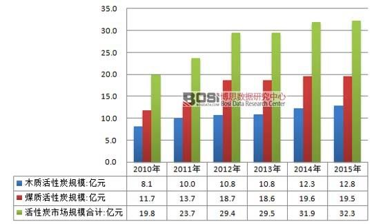 2010-2015年中国活性炭行业市场规模情况