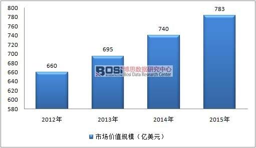 2012-2015年全球复合材料市场规模