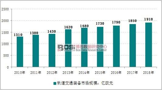 2010-2018年全球轨道交通装备市场规模走势图