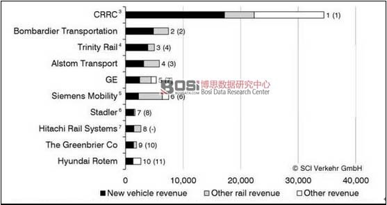 全球Top10轨道交通车辆企业收入情况
