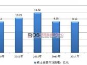中国威士忌酒行业市场规模及供需平衡分析