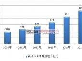 中国英语市场现状及细分规模分析