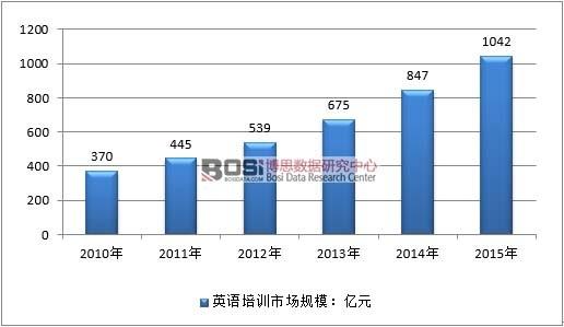 2010-2015年中国英语市场的总体规模