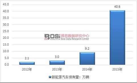 新葡京国际娱乐:中国新能源汽车市场发展现状及产量分布分析