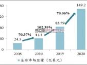 全球微电网市场规模及发展前景分析