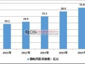 中国微电网市场规模及发展现状分析