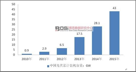 2010-2015年中国光伏累计装机容量