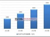中国光伏建筑一体化产业市场规模分析及装机容量
