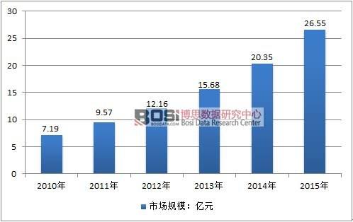 2010-2015年中国发制品行业市场规模情况
