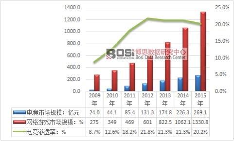 2008-2015年我国网络游戏市场销售规模及增速走势图