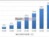 中国电子竞技产业发展现状及规模走势分析